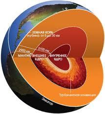 Модели в физической географии (часть II)